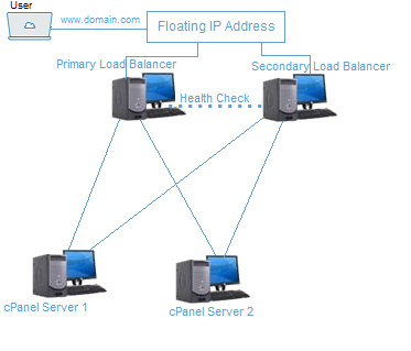 high availability hosting cheapest web hosting service